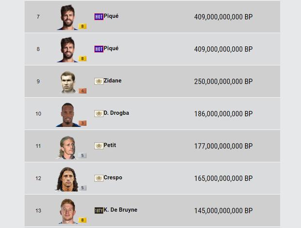 FIFA Online 4: Nông Dân Cày Chay vượt mặt đại gia nạp tiền tỷ, tưởng vô lý nhưng lại cực kỳ thuyết phục! - Ảnh 4.