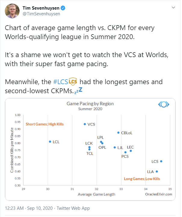 Các đội tuyển VCS luôn sở hữu lối chơi nhanh và máu lửa, CKTG 2020 sẽ thật nhàm chán khi thiếu họ - Ảnh 3.