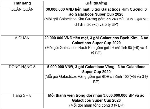 FIFA Online 4 tung giải đấu dành cho các siêu đội hình với quy định mức lương không giới hạn tại GALACTICOS SUPER CUP 2020 - Ảnh 3.