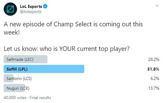 Twitter LPL tổ chức bình chọn Thần rừng được yêu thích nhất, SofM gác nhẹ Karsa, Kanavi, Peanut với... 83,5% lượt vote - Ảnh 3.
