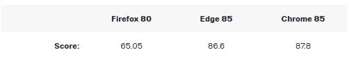 Chrome, Firefox và Microsoft Edge đâu là ứng cử viên sáng giá cho danh hiệu trình duyệt web tốt nhất 2020 - Ảnh 13.