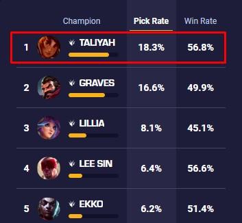LMHT: Taliyah bất ngờ trở thành tướng đi rừng được chọn nhiều nhất bởi các game thủ chuyên nghiệp - Ảnh 2.