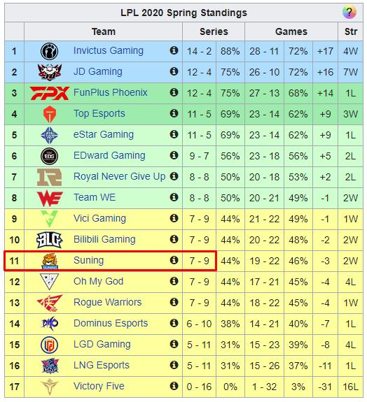 BLV LPL đánh giá Suning chỉ có sức mạnh xếp thứ 9/17 đội tham dự giải đấu Mùa Xuân Suning1-1609747013272690330063