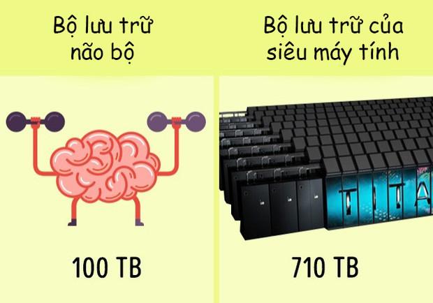 Giải mã những bí ẩn về tiềm năng của con người: Siêu máy tính vẫn chưa là gì cả! - Ảnh 2.