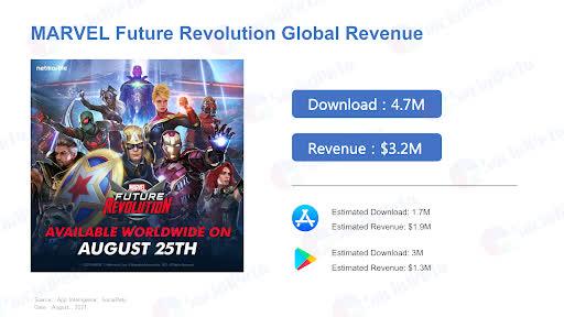 Bất ngờ với tựa game mới về chủ đề Marvel, doanh thu hàng tháng lên tới hơn gần 700 tỷ - Ảnh 2.