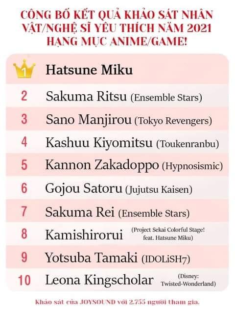 Có tới 4 nhân vật lọt top 10 best boy hấp dẫn nhất mùa hè 2021, Tokyo Revengers chứng minh sức hút của mình với fan girl - Ảnh 6.
