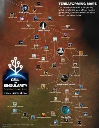 Cell to Singularity - Tựa game chiến lược thú vị với lối chơi hấp dẫn Photo-3-1613618105840107080400