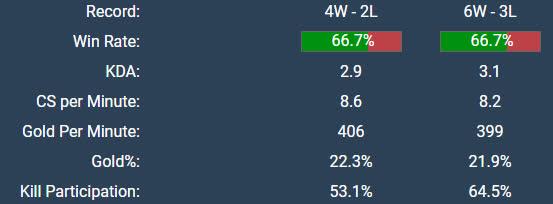 BLV Hoàng Luân: Zeros không còn là top 1 VCS, thậm chí còn kém cả Đường trên dự bị Dia1 nếu xét theo chỉ số - Ảnh 3.