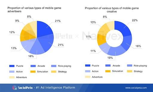 SocialPeta và Nativex cùng phát hành Sách trắng 2020 về quảng cáo trên Thị trường Di động Toàn cầu - Ảnh 2.