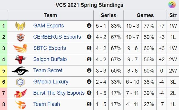Tuần 4 vòng bảng VCS Mùa Xuân 2021: TS chặt đứt mạch bất bại của GAM theo cách không tưởng, FL tiếp tục đại bại - Ảnh 6.
