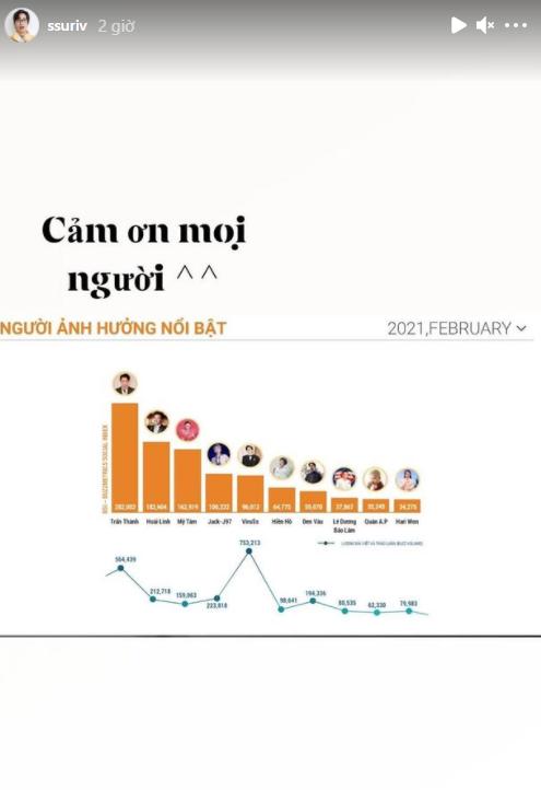 Drama khẩu chiến với Bình Gold giúp ViruSs lọt top người có ảnh hưởng nhất mạng xã hội tháng 2/2021? - Ảnh 2.