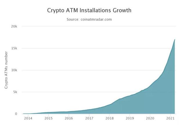 ATM Bitcoin tràn ra khắp nước Mỹ: Đút vào 1 đồng lấy ra tương đương 923 triệu VNĐ - có thật dễ ăn như vậy không? - Ảnh 2.