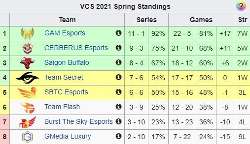 Ngược dòng hú vía, Team Secret đẩy SBTC Esports ra khỏi top 4 - Ảnh 5.