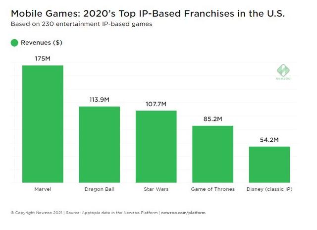 Không phải One Piece hay Naruto, đây mới là IP game chuyển thể manga ra tiền nhất thế giới 2020 - Ảnh 1.