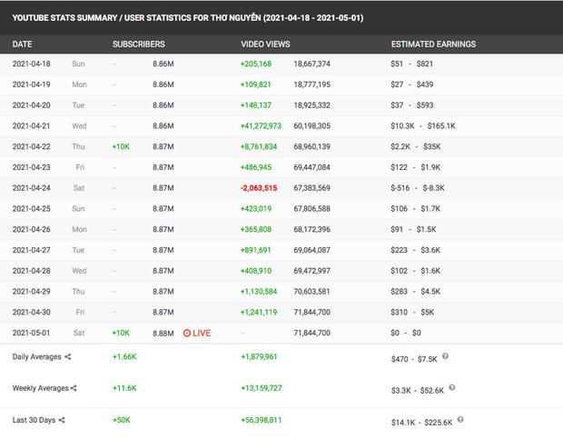 kênh YouTube Thơ Nguyễn vẫn tăng subscriber chóng mặt Photo-5-1619946797986502762801
