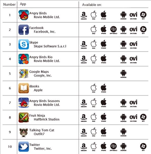 Nhìn lại những tựa game mobile thời kỳ sơ khai 10 năm trước - khi đơn giản là chìa khóa dẫn tới thành công - Ảnh 2.