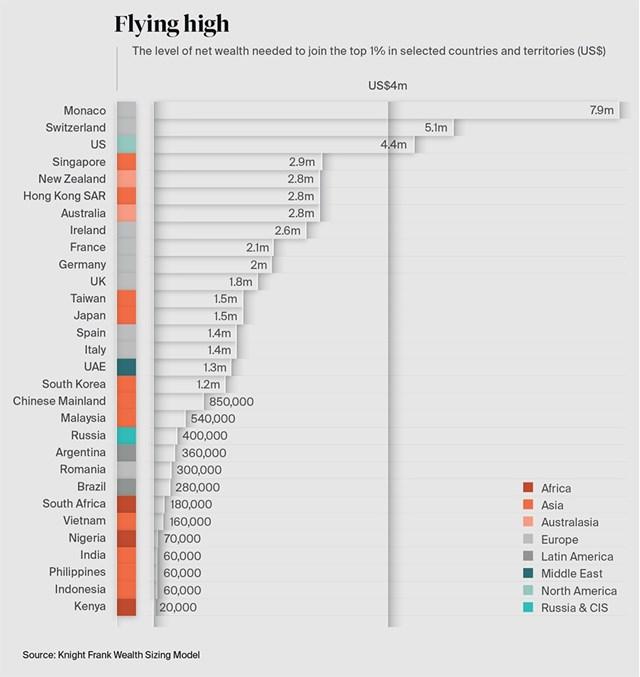Đừng quá buồn nếu bị nói không có nổi 1.000 tỷ, hơn 99,99% dân số Việt Nam là như vậy - Ảnh 1.