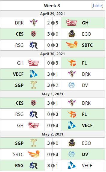 Icon Series SEA Việt Nam sau tuần thứ 3 - Nhận định cơ hội top 4 của các đội, tiếc cho hai ông lớn - Ảnh 1.