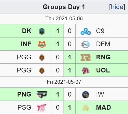MSI 2021 Vòng bảng - Ngày 1: Biến loạt trận khai mạc thành sân tập, DWG KIA và RNG thể hiện sức mạnh tuyệt đối - Ảnh 1.