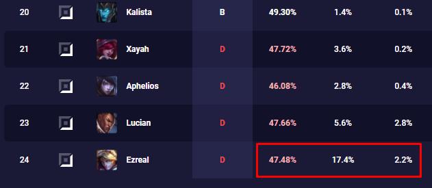 Bản 11.12 vừa cập nhật đã khiến Ezreal bỗng nhiên trở thành Xạ thủ lỗi nhất LMHT - Ảnh 2.