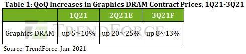 """Giá card đồ họa sắp được đẩy lên """"tầm cao mới"""" do chip VRAM có nguy cơ tăng giá đến 13% - Ảnh 2."""