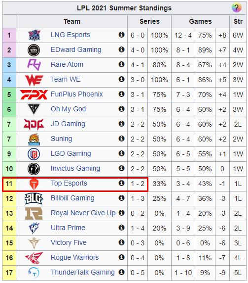 LMHT: Chơi như phá game khiến Top Esports thất bại, JackeyLove bị cộng đồng đòi thay thế bằng Uzi - Ảnh 1.