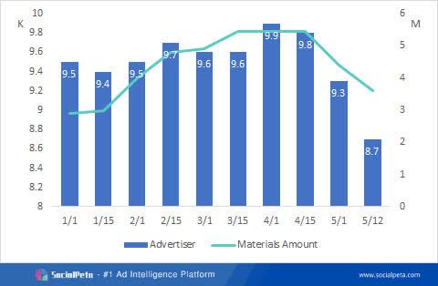 Khám phá thị trường quảng cáo game nửa đầu năm 2021 - Ảnh 4.