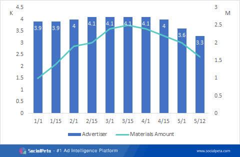 Khám phá thị trường quảng cáo game nửa đầu năm 2021 - Ảnh 7.
