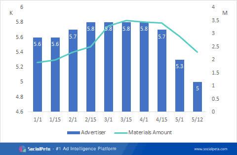 Khám phá thị trường quảng cáo game nửa đầu năm 2021 - Ảnh 10.