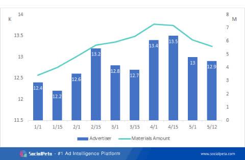 Khám phá thị trường quảng cáo game nửa đầu năm 2021 - Ảnh 2.