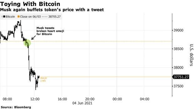Elon Musk thông báo chia tay Bitcoin, nhà đầu tư tiền số lại toát mồ hôi hột - Ảnh 3.