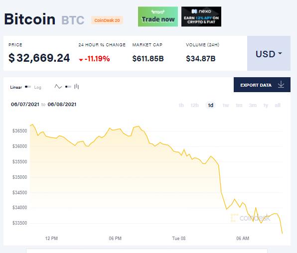 Lâu lâu mới xuất hiện, ông Trump gọi Bitcoin là trò lừa đảo khiến giá đồng tiền số này lao dốc - Ảnh 1.
