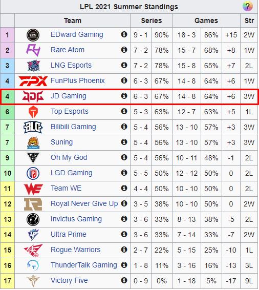 LMHT: Sau 2527 ngày, Shaco cuối cùng cũng đã quay trở lại với LPL để giúp JD Gaming đánh bại Team WE - Ảnh 5.