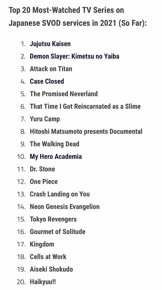 Top 20 anime được xem trực tiếp trên TV nhiều nhất tại Nhật Bản, số 1 là cái tên mới toanh - Ảnh 1.