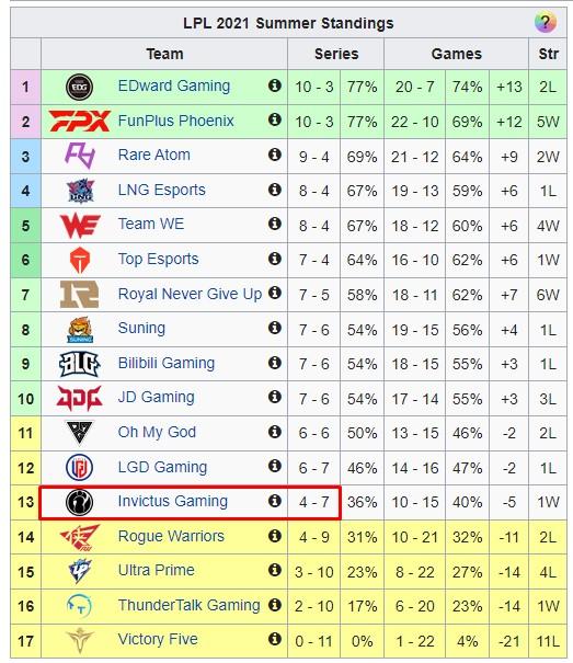 LMHT: Chơi đúng 7 trận rank trong 1 tuần, TheShy bị fan chỉ trích vì thái độ luyện tập chểnh mảng - Ảnh 7.