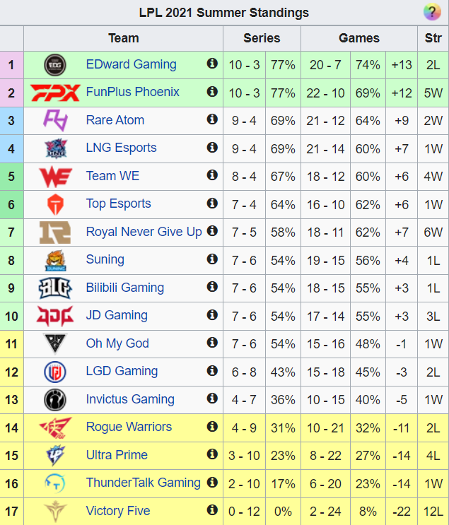 RNG bất ngờ hồi sinh mạnh mẽ với chuỗi thắng thông 6 trận, từ vị trí áp chót tiến thẳng lên nhóm dự Playoffs - Ảnh 2.