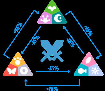 Axie Infinity: Tất tần tật những tip cần biết dành cho người chơi mới nhập game - Ảnh 8.