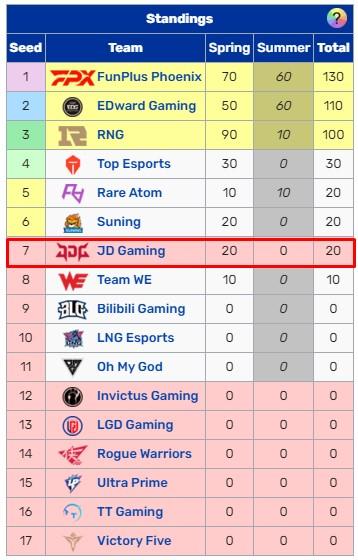Kết thúc vòng bảng LPL Mùa Hè 2021 với chuỗi thua tệ hại, JD Gaming và Kanavi nhận chỉ trích nặng nề - Ảnh 15.