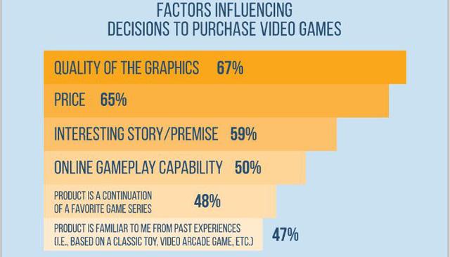 Sự thật trần trụi: Cứ 100 game thủ thì có 67 người chơi game vì phần nhìn, đồ họa đẹp là số 1 - Ảnh 2.