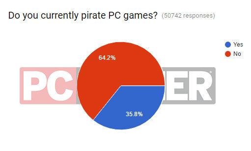 Gần đây bạn có tải game PC lậu không?