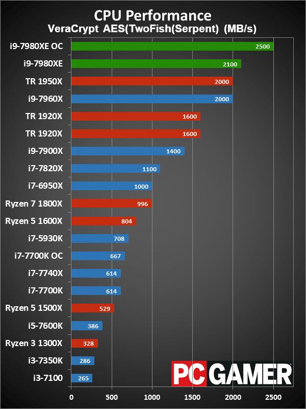 Intel Core i9 - 7980XE: Khủng thật mạnh thật nhưng đừng phí tiền mua để chơi game!