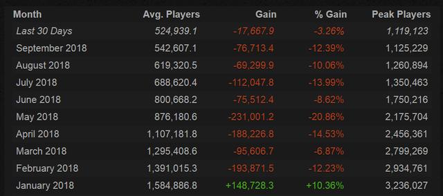 Tại sao PUBG tụt dốc không phanh, mất hàng triệu người chơi chỉ trong 6 tháng? - Ảnh 4.