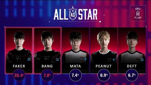 Hạng 7 LCK, không danh hiệu, không CKTG, Faker vẫn áp đảo trong danh sách bầu chọn All-Star Hàn Quốc - Ảnh 2.