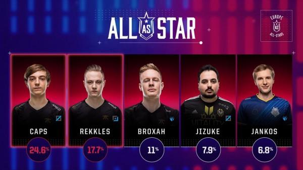 Giữ đúng lời hứa, Rekkles từ chối tham dự All Stars để nhường chỗ cho đồng đội tại Fnatic - Ảnh 2.