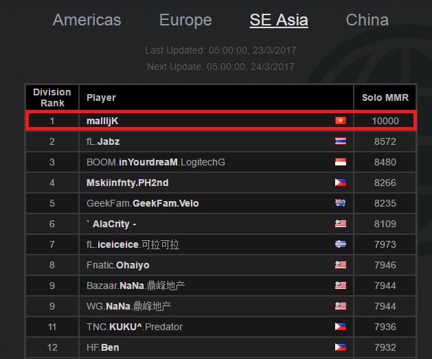 Ngày này năm xưa: DOTA 2 Thế giới xuất hiện 10k MMR đầu tiên, mà lại còn là Game thủ Việt nữa đấy!