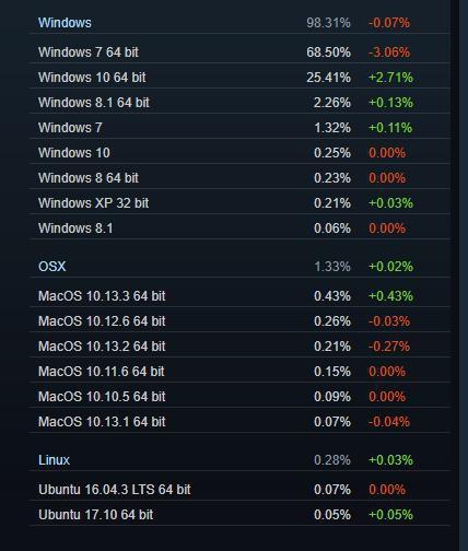 Windows 7 đang chiếm thế thượng phong trước Winodws 10