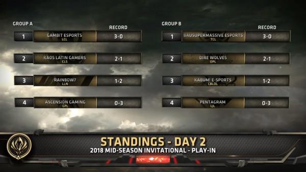 Bảng xếp hạng vòng bảng vòng khởi động MSI 2018 sau khi kết thúc ngày thi đấu thứ 2