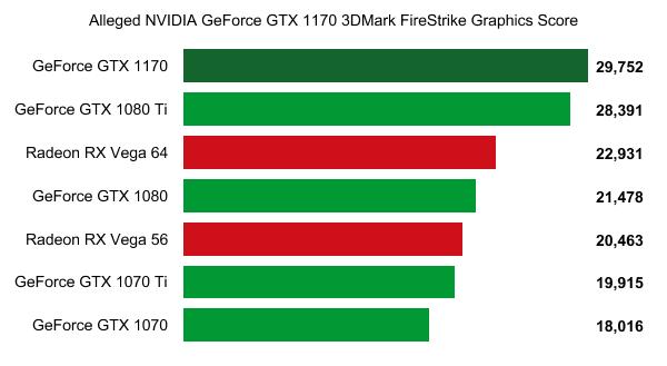 Chẳng cần đền GTX 1180, GTX 1170 đã đủ đập chết GTX 1080 Ti rồi - Ảnh 2.
