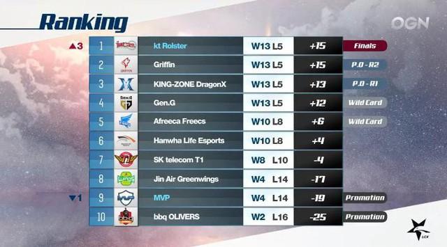 5 đội tuyển đánh playoffs LCK mùa Hè 2018 đã lộ diện, trận đầu tiên diễn ra vào ngày 12/8 - Ảnh 1.
