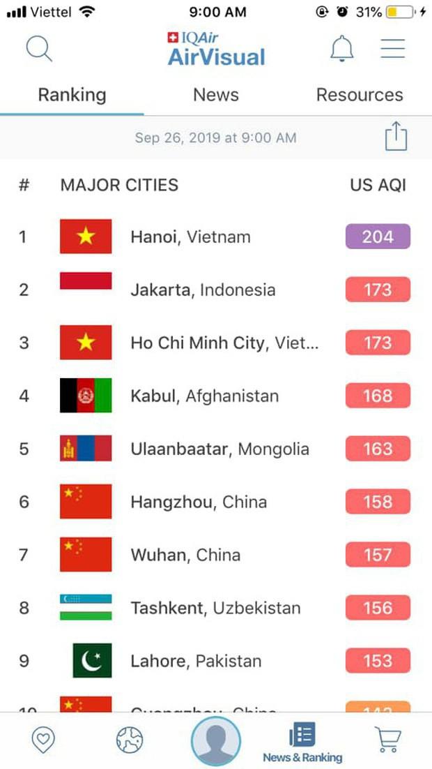 Bị rate 1 sao tới tấp đến mức phải gỡ app tại Việt Nam, AirVisual vội lên tiếng đính chính: Hà Nội không phải là thành phố ô nhiễm nhất thế giới - Ảnh 1.